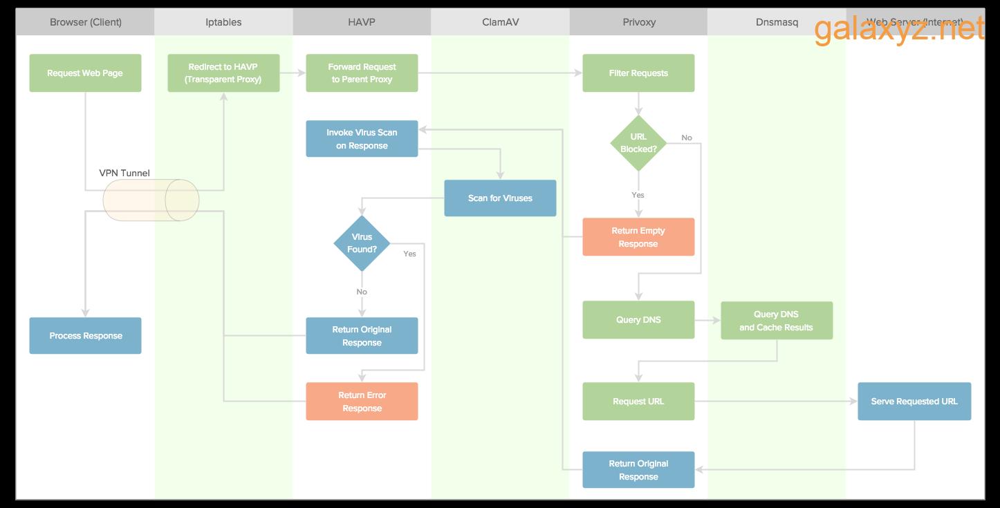 Biểu đồ stream  yêu cầu web thông qua  server  VPN
