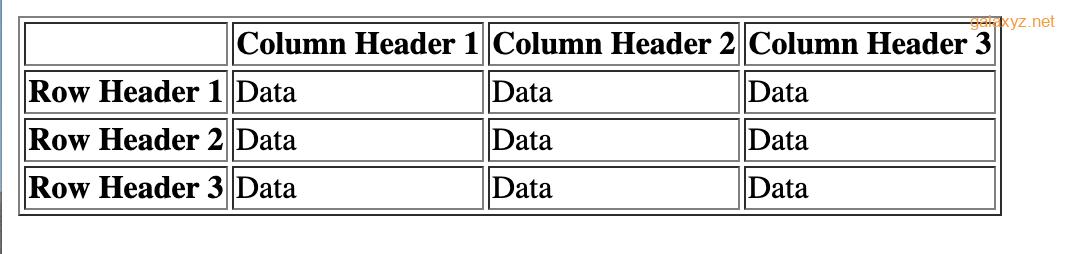 Trang web hiển thị bảng với các tiêu đề cột và hàng